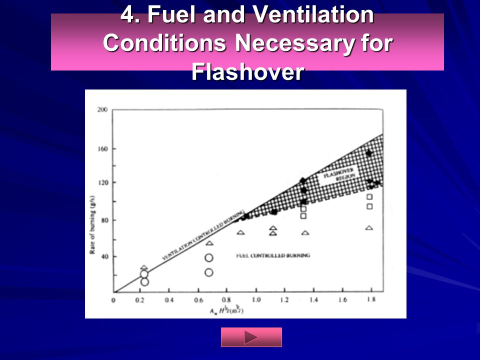 4. Fuel and Ventilation Conditions Necessary for Flashover