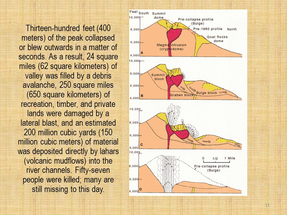 Thirteen-hundred feet (400 meters) of the peak collapsed or blew outwards in a matter of seconds.