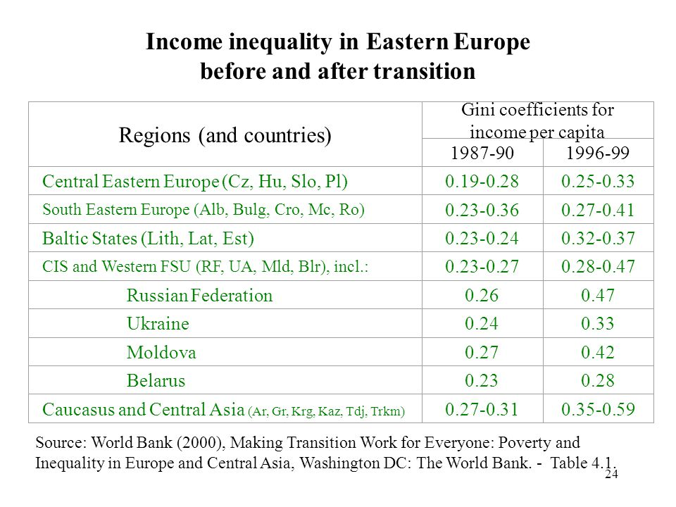Income inequality in Eastern Europe before and after transition