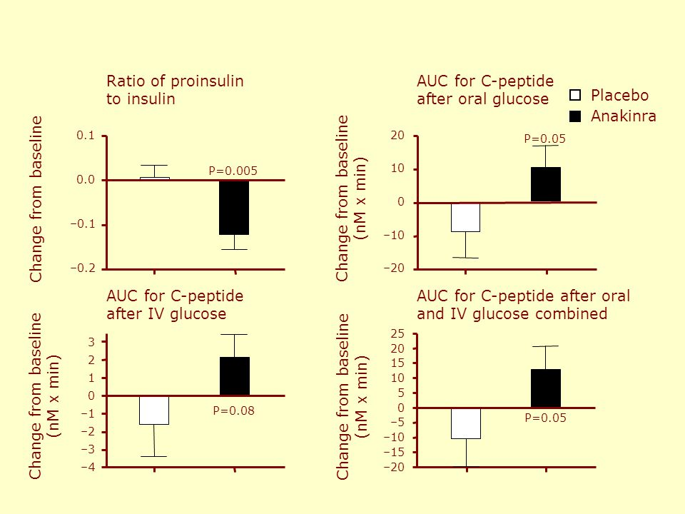 AUC for C-peptide after oral and IV glucose combined