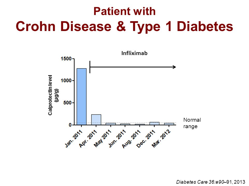 Crohn Disease & Type 1 Diabetes