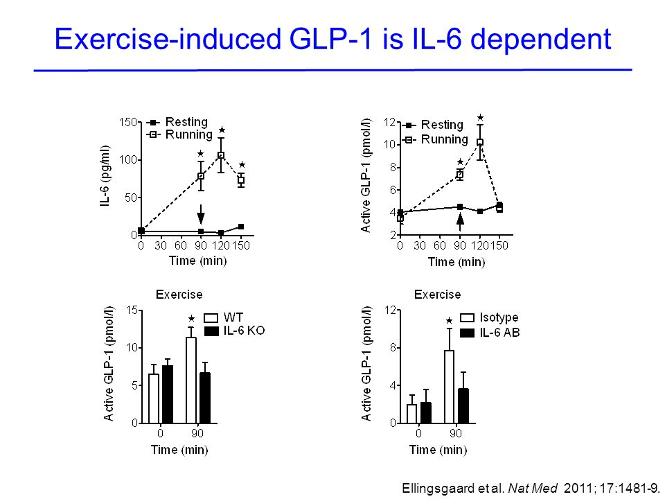 Exercise-induced GLP-1 is IL-6 dependent