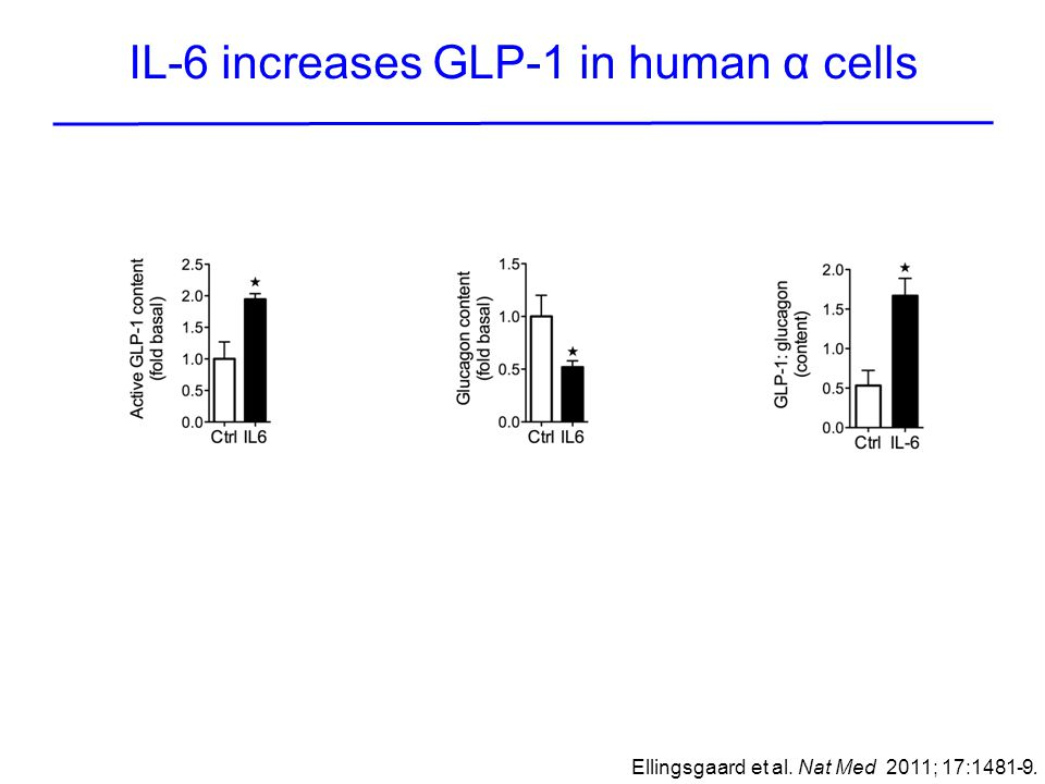 IL-6 increases GLP-1 in human α cells
