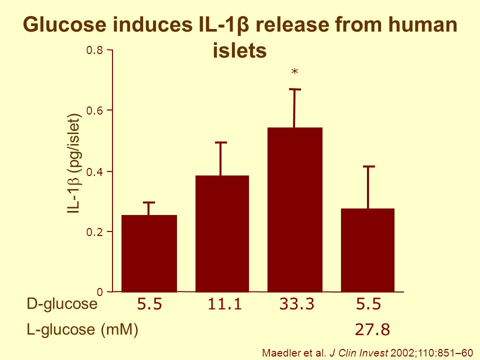 Glucose induces IL-1β release from human islets