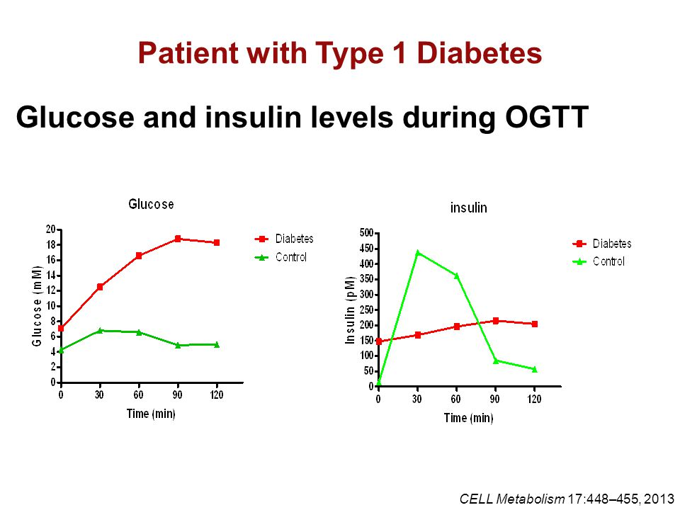 Patient with Type 1 Diabetes