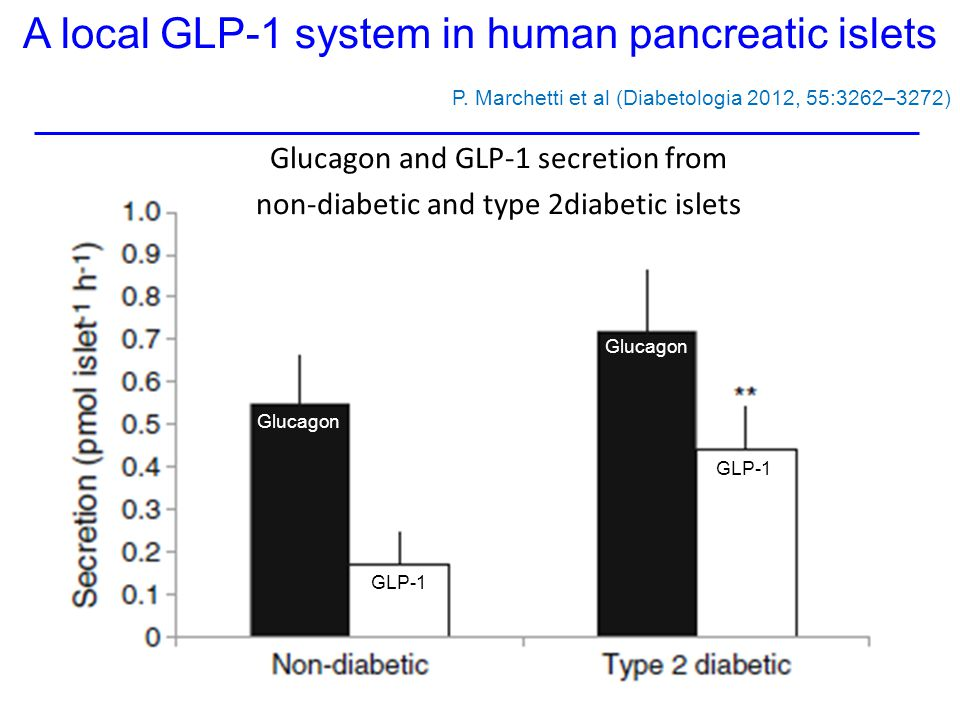 A local GLP-1 system in human pancreatic islets