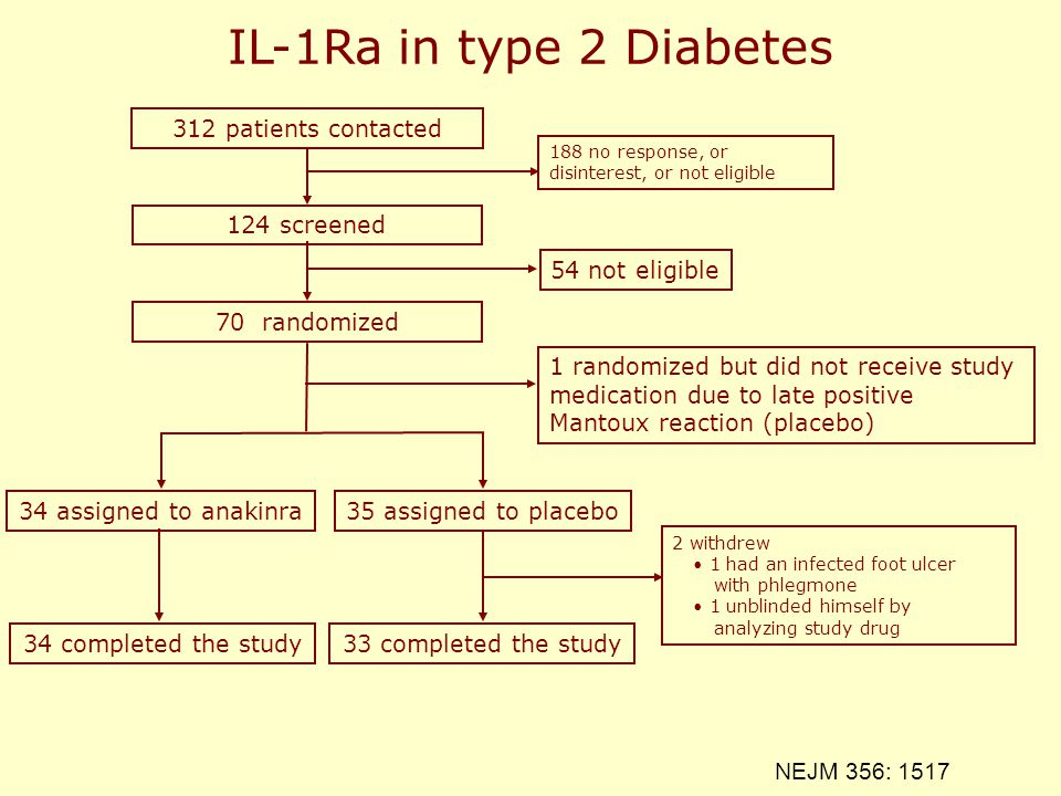 IL-1Ra in type 2 Diabetes 312 patients contacted 124 screened