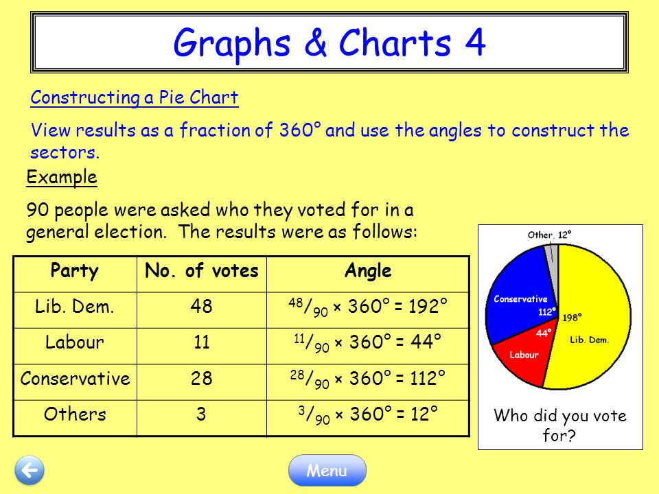 Graphs & Charts 4 Constructing a Pie Chart