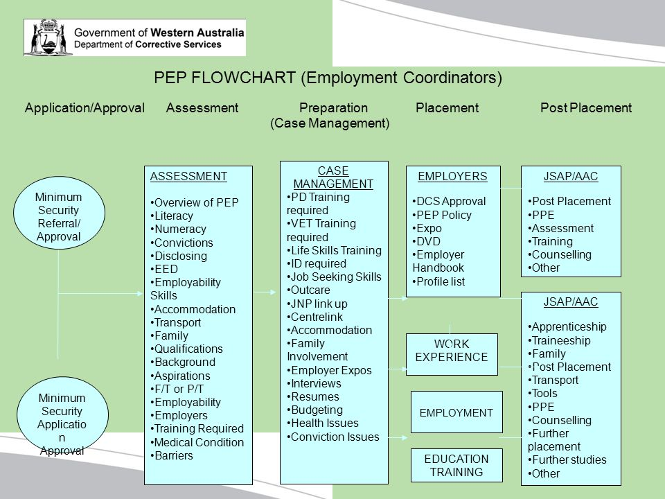 PEP FLOWCHART (Employment Coordinators)