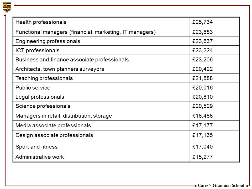 Health professionals £25,734. Functional managers (financial, marketing, IT managers) £23,683. Engineering professionals.