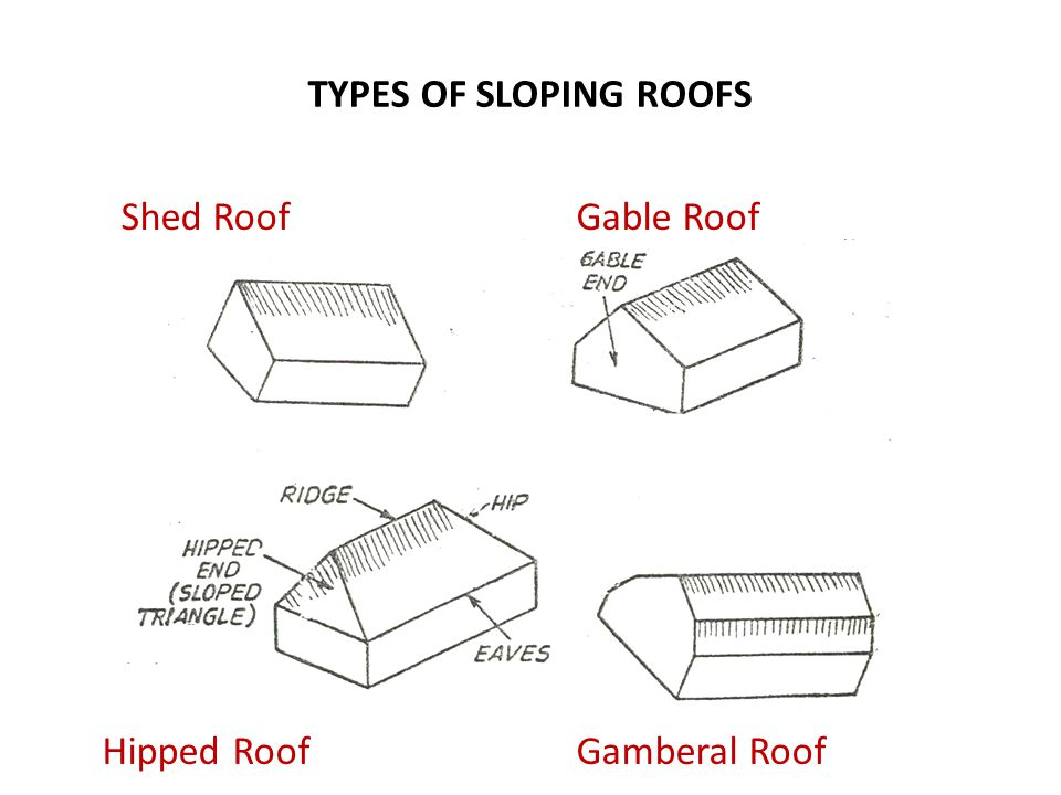 TYPES OF SLOPING ROOFS Shed Roof Gable Roof Hipped Roof Gamberal Roof
