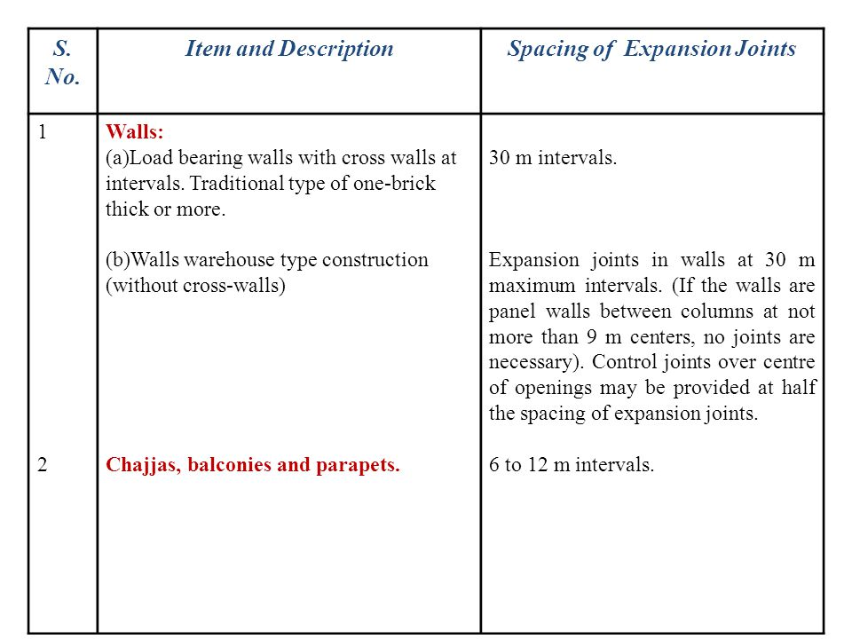 Spacing of Expansion Joints
