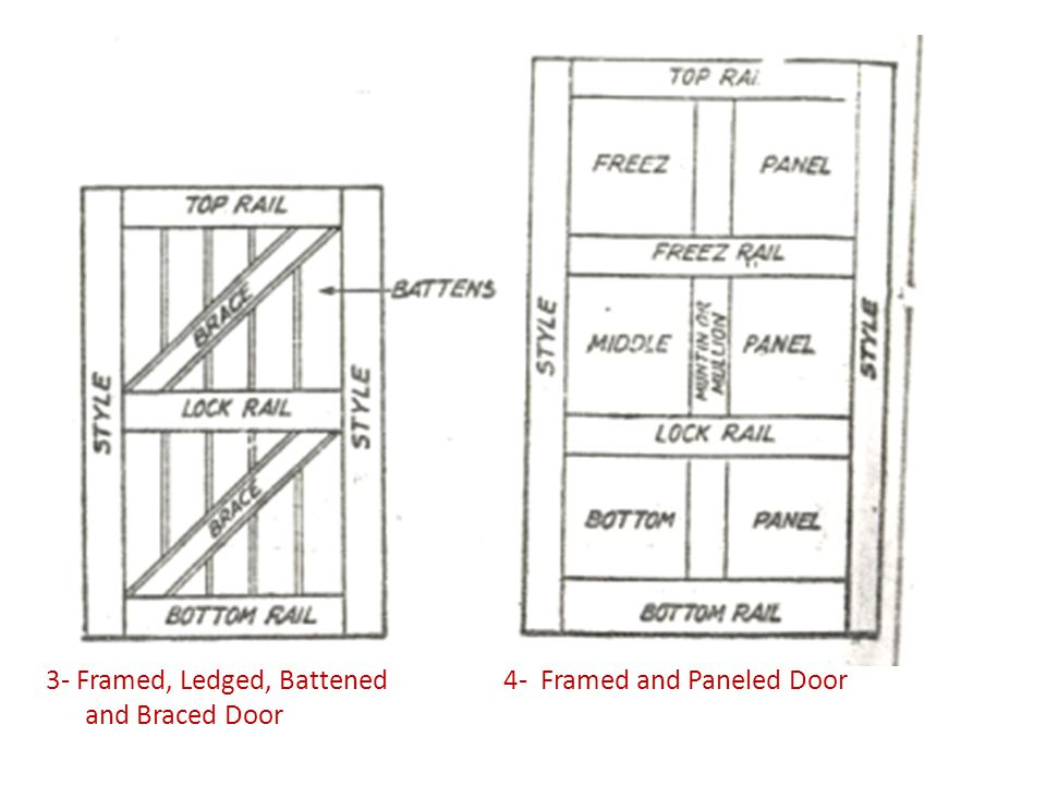 3- Framed, Ledged, Battened 4- Framed and Paneled Door and Braced Door
