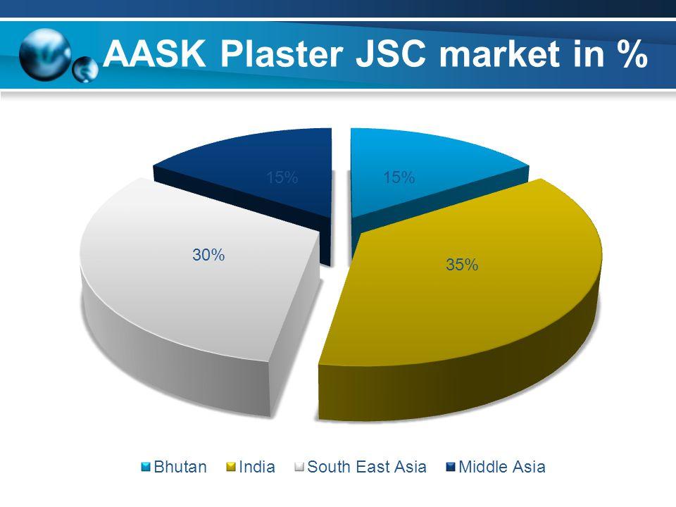 AASK Plaster JSC market in %