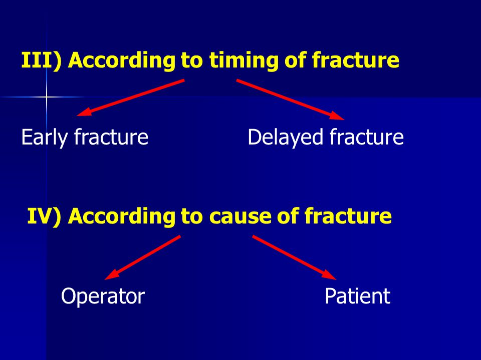 III) According to timing of fracture