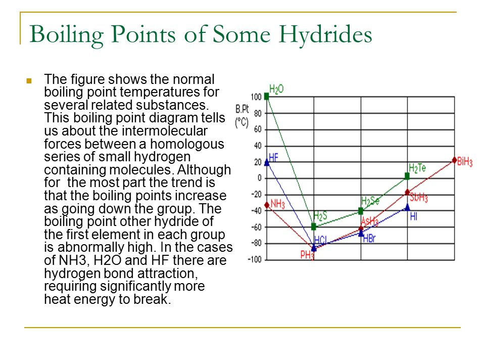 Boiling Points of Some Hydrides