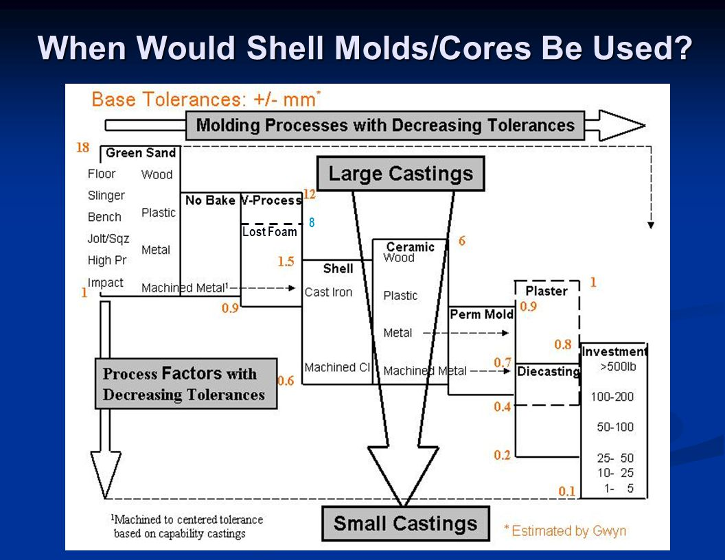 When Would Shell Molds/Cores Be Used