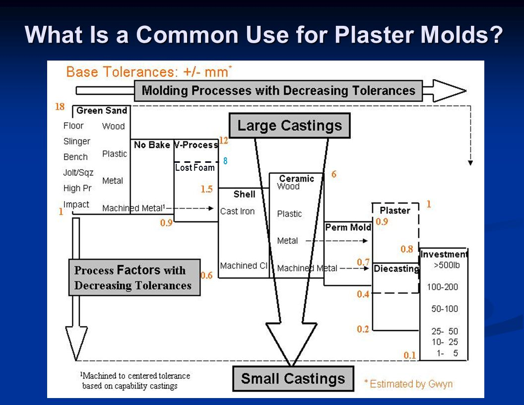 What Is a Common Use for Plaster Molds