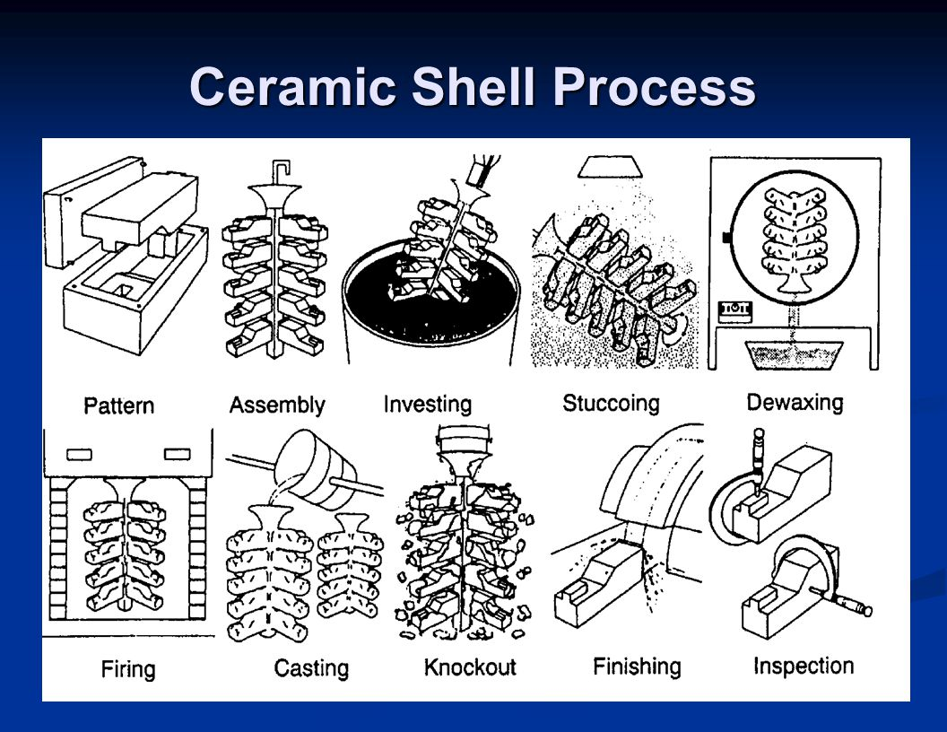 Ceramic Shell Process