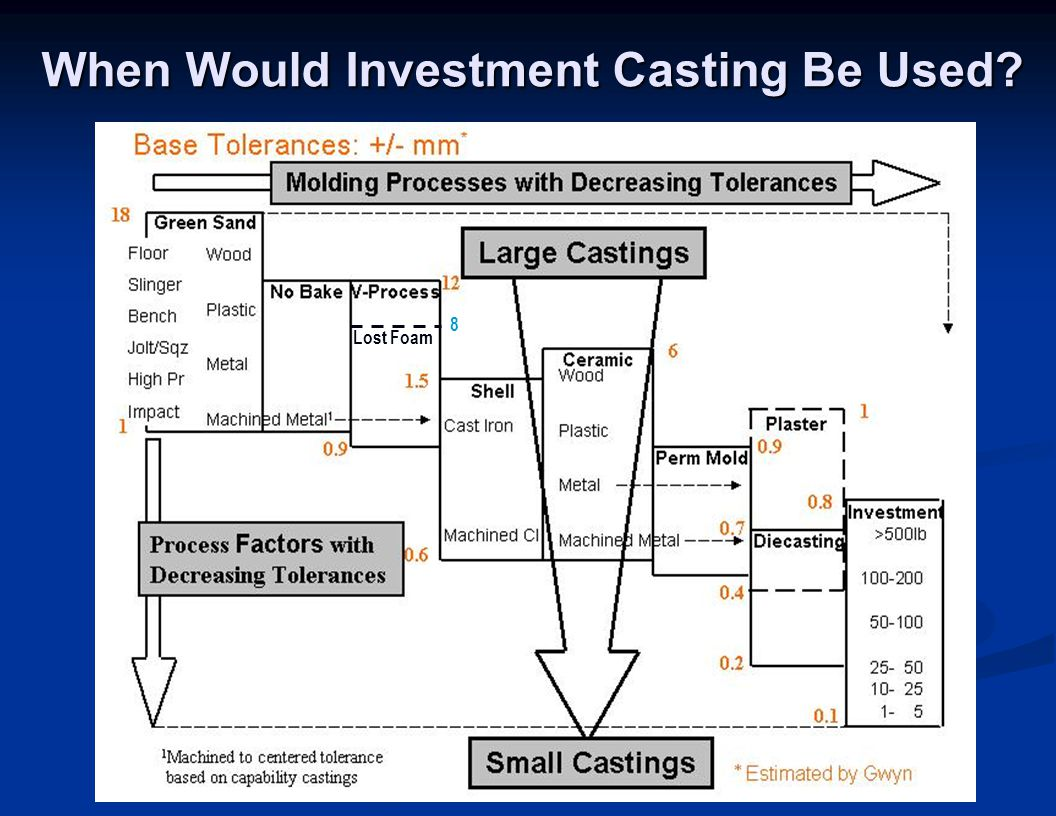 When Would Investment Casting Be Used