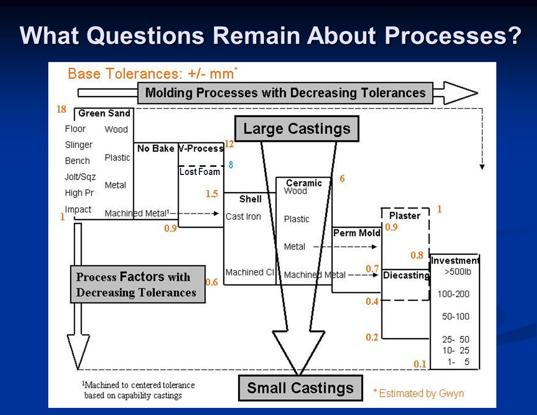 What Questions Remain About Processes