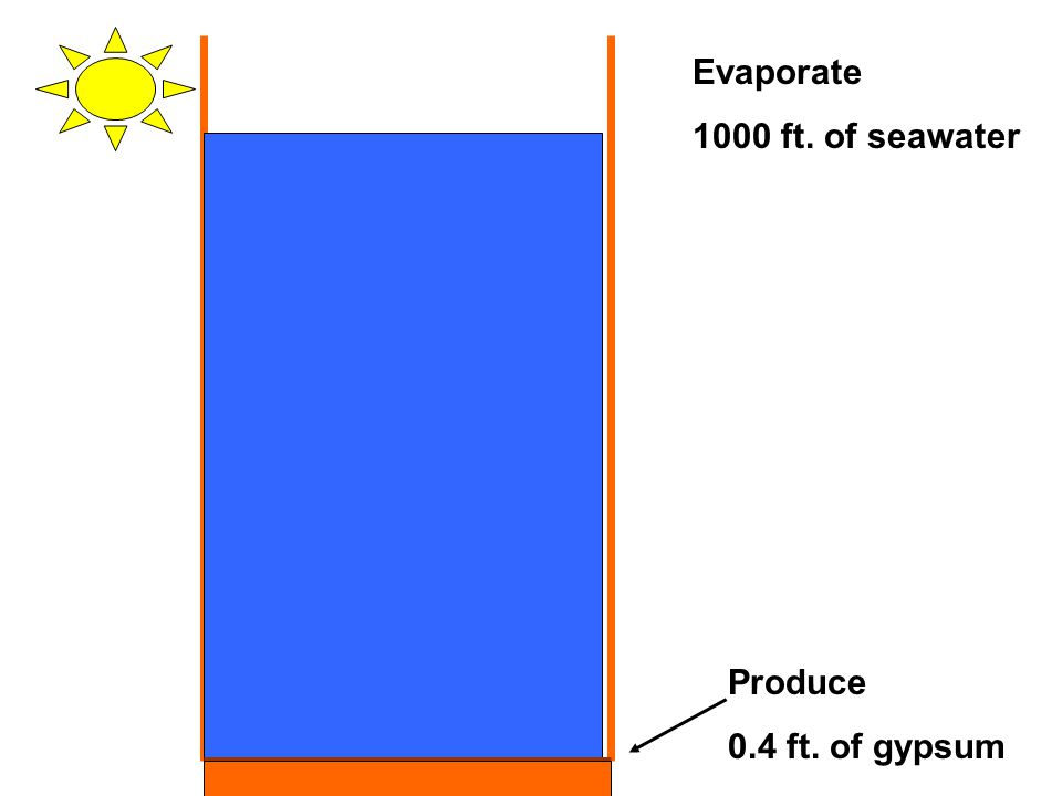 Evaporate 1000 ft. of seawater Produce 0.4 ft. of gypsum