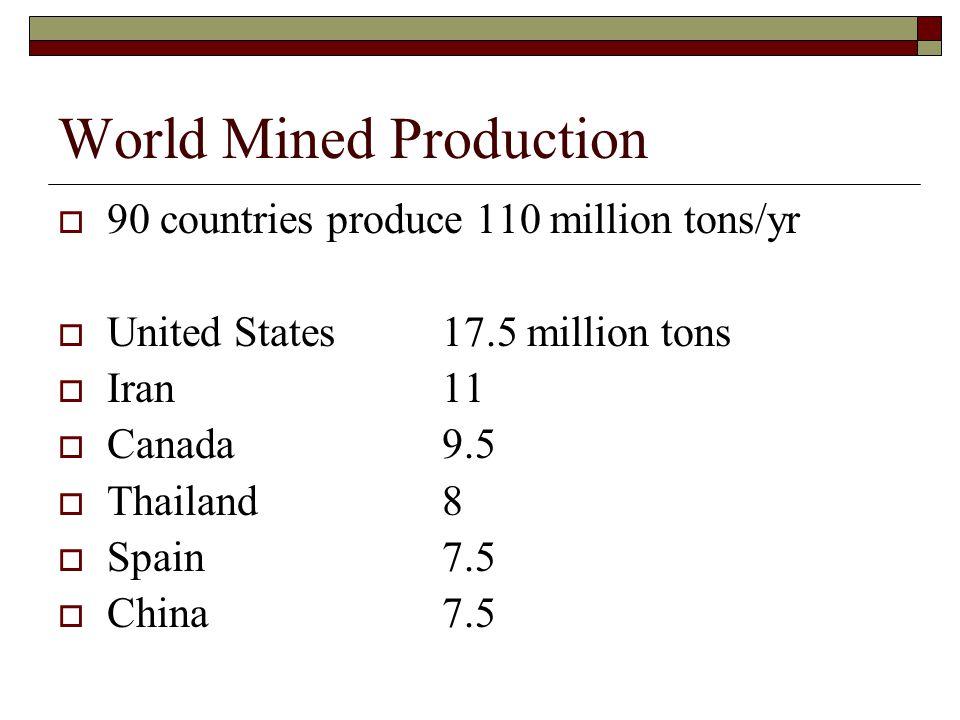 World Mined Production