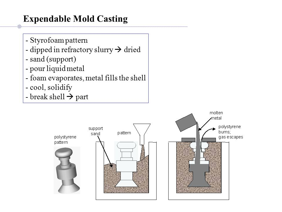 Expendable Mold Casting