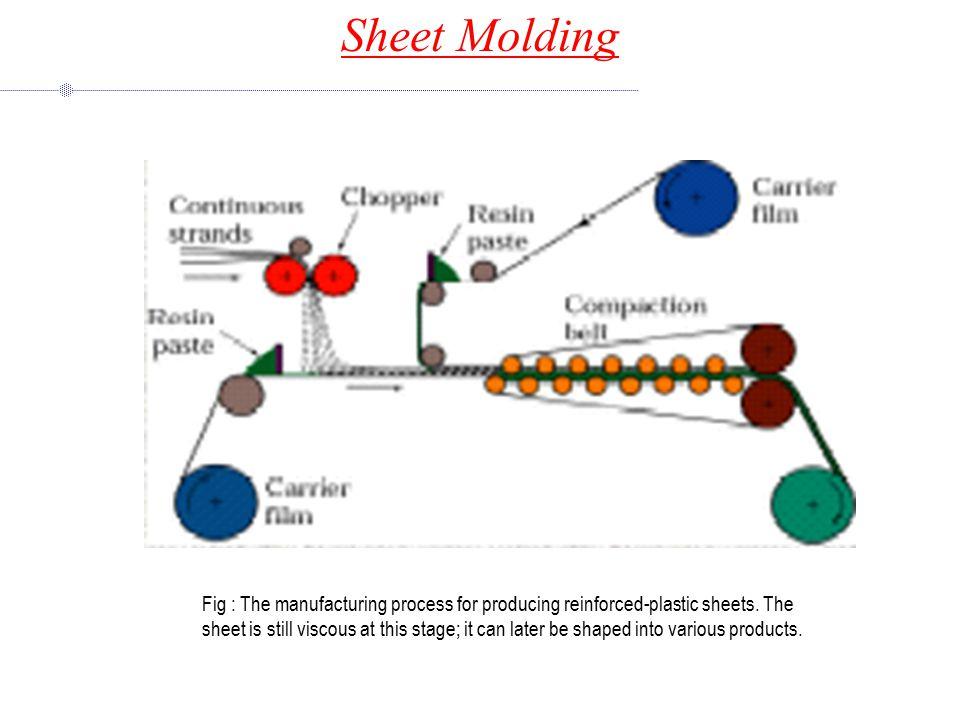 Sheet Molding