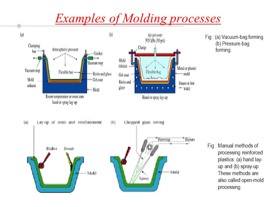 Examples of Molding processes