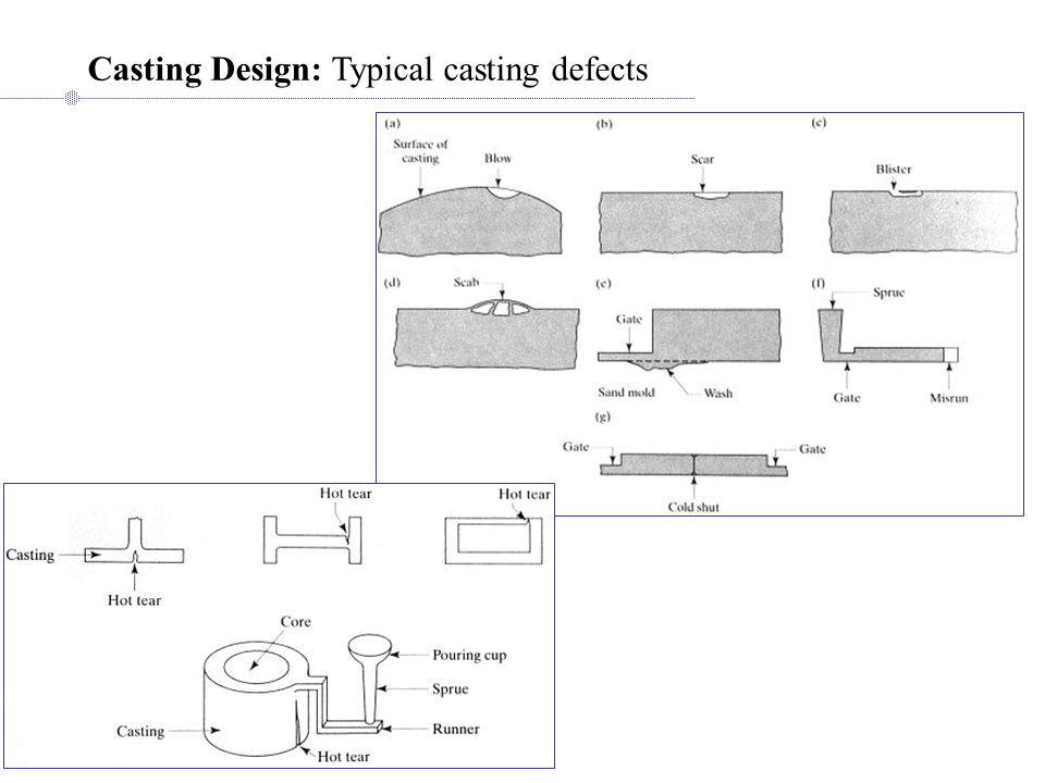 Casting Design: Typical casting defects