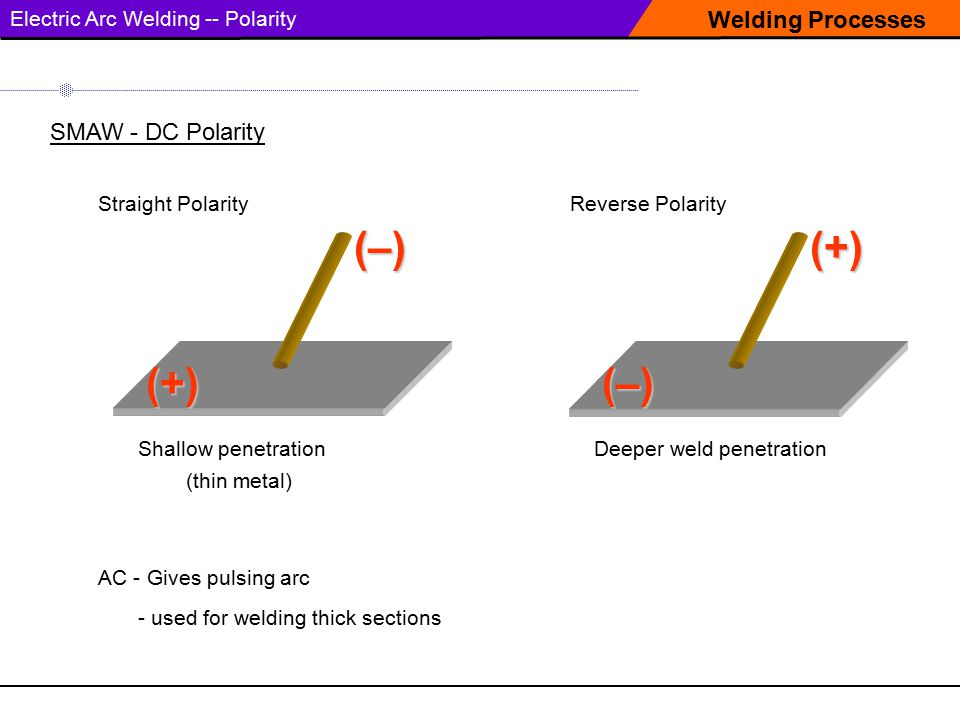 (–) (+) (+) (–) Welding Processes SMAW - DC Polarity