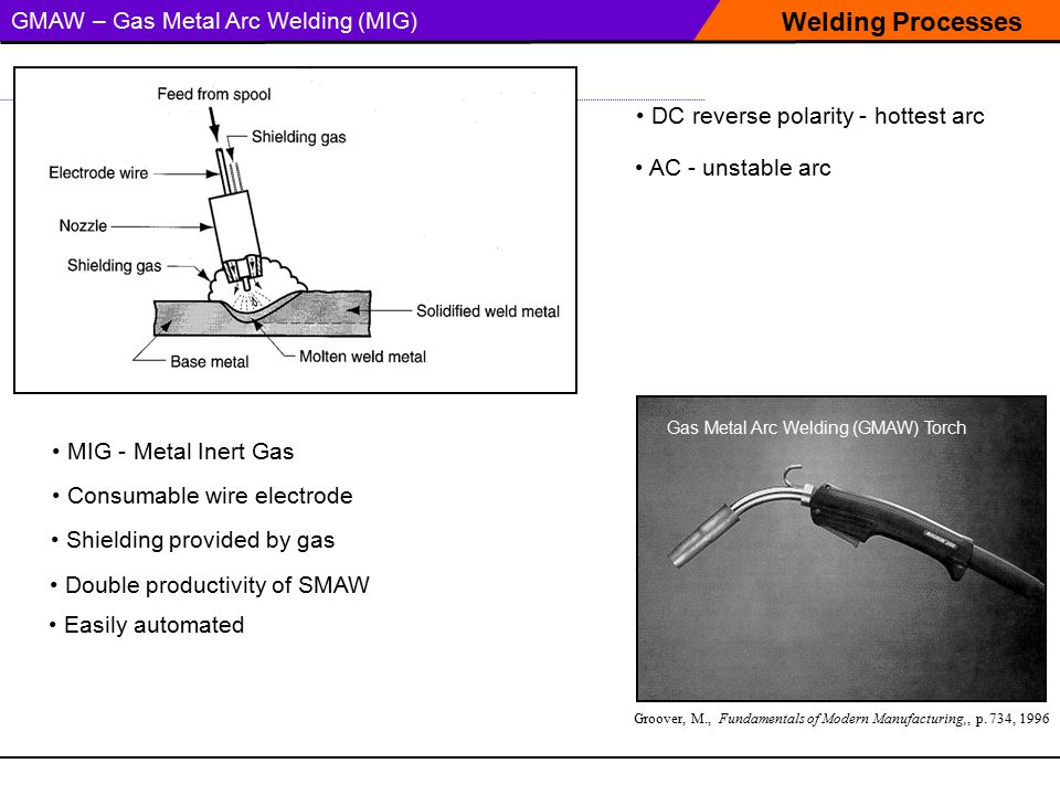 Welding Processes GMAW – Gas Metal Arc Welding (MIG)