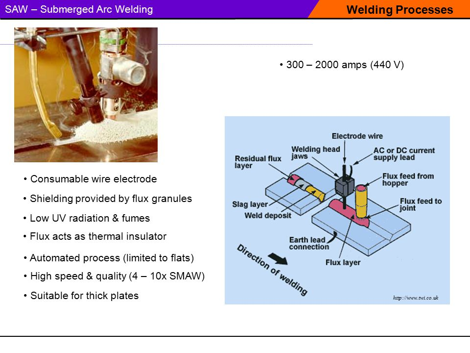 Welding Processes SAW – Submerged Arc Welding 300 – 2000 amps (440 V)