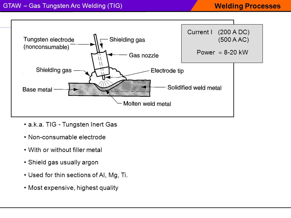Welding Processes GTAW – Gas Tungsten Arc Welding (TIG)