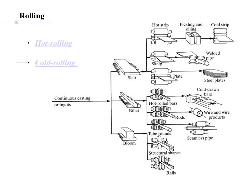 manufacturing technology- i