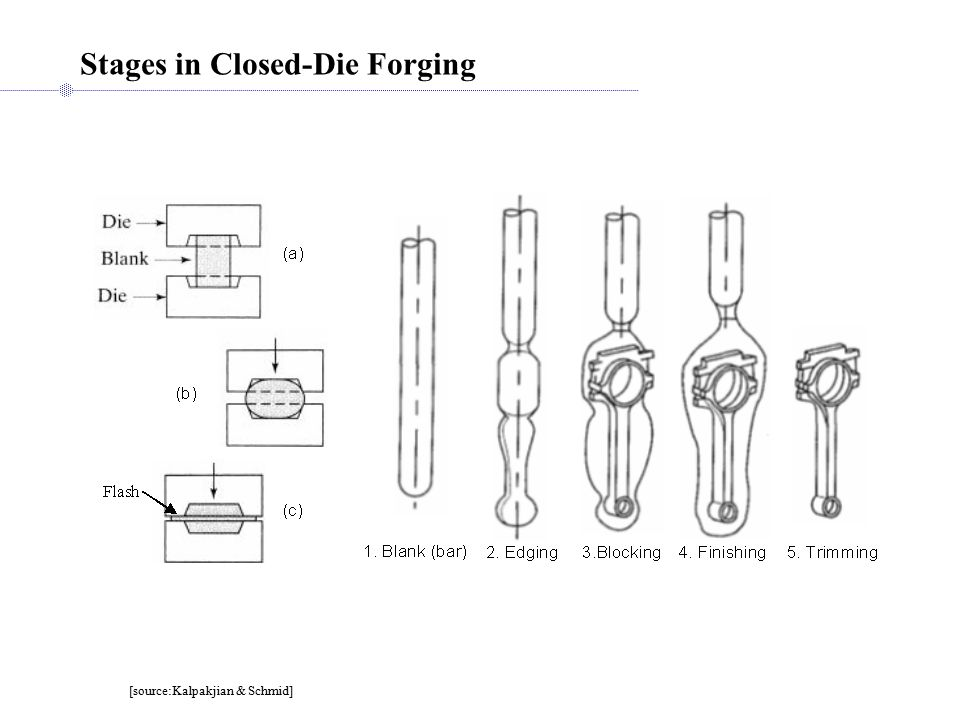 Stages in Closed-Die Forging