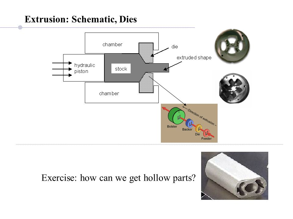 Extrusion: Schematic, Dies