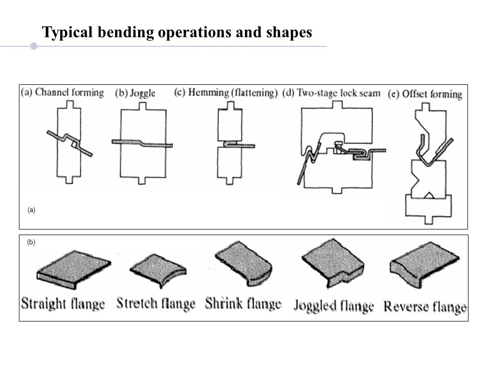 Typical bending operations and shapes