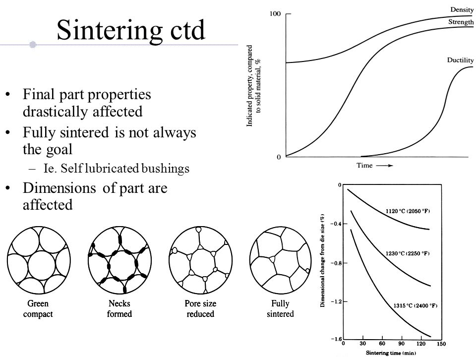 Sintering ctd Final part properties drastically affected