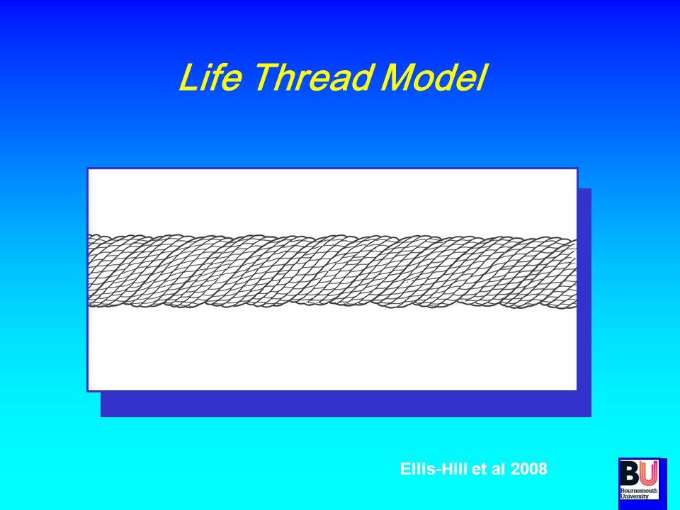 Life Thread Model Ellis-Hill et al 2008