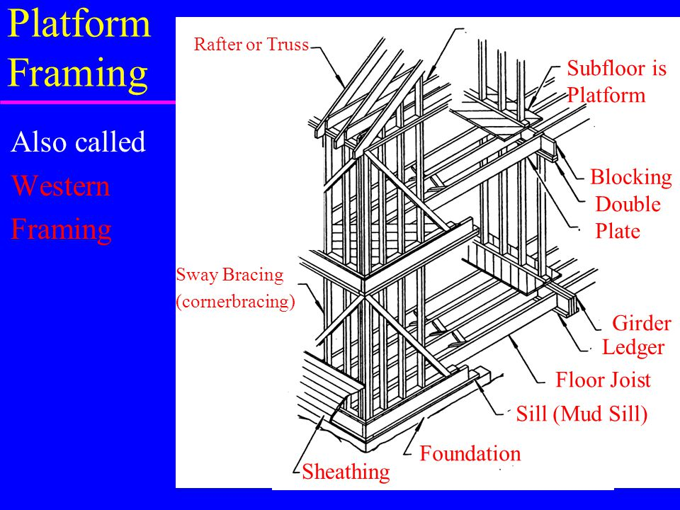 Platform Framing Also called Western Framing Subfloor is Platform