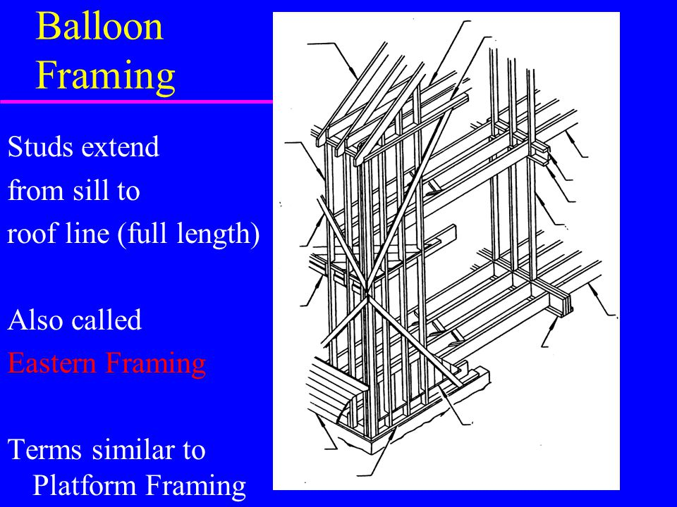 Balloon Framing Studs extend from sill to roof line (full length)
