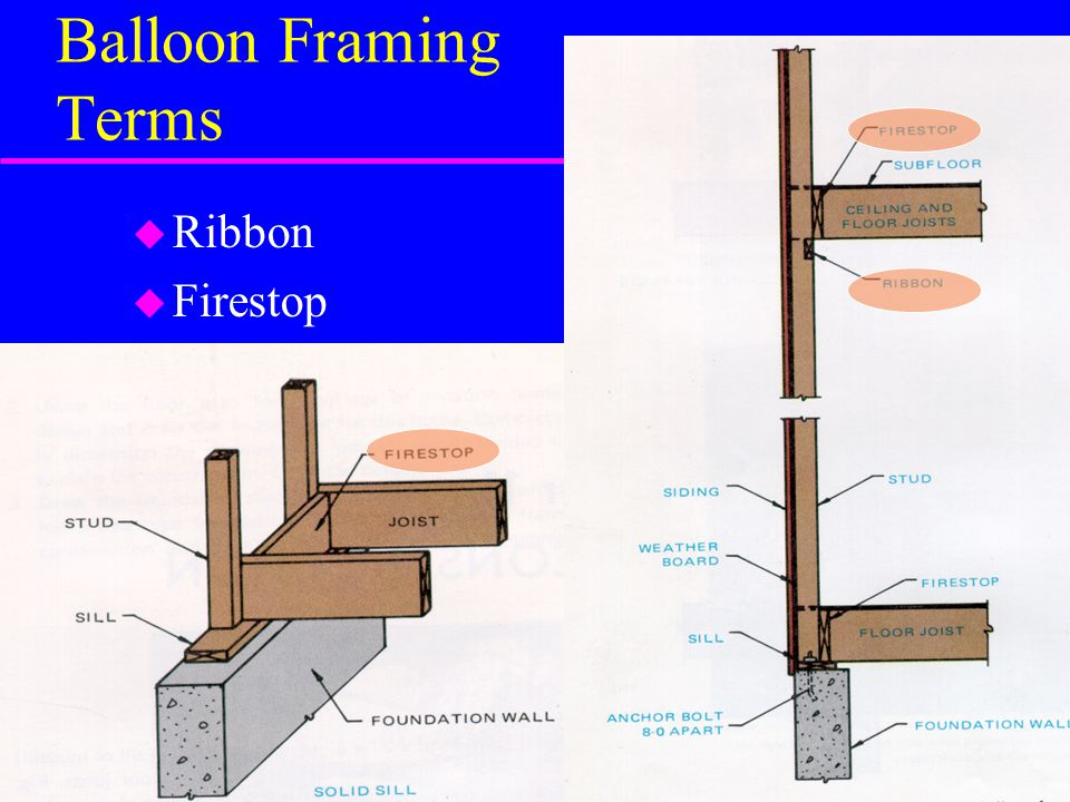 Balloon Framing Terms Ribbon Firestop