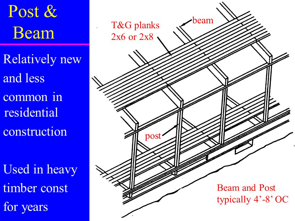 Post & Beam Relatively new and less common in residential construction