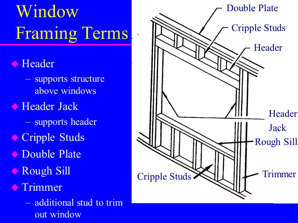 Window Framing Terms Header Header Jack Cripple Studs Double Plate