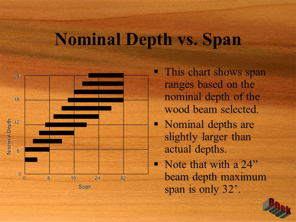 Nominal Depth vs. Span Back