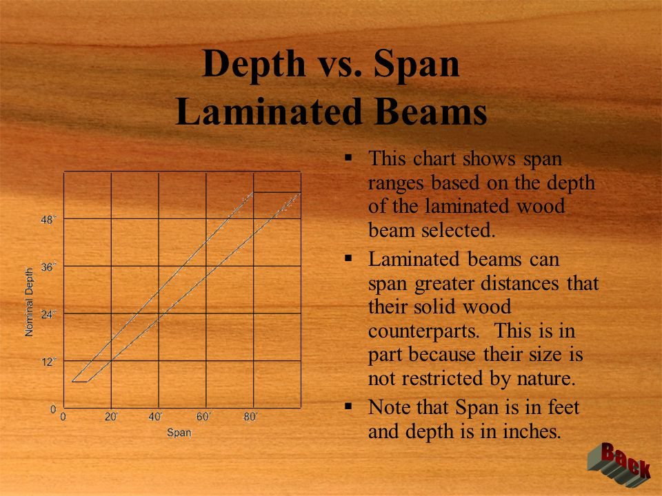 Depth vs. Span Laminated Beams