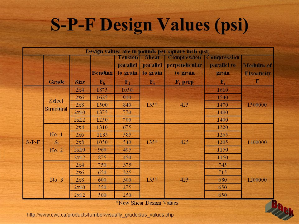 S-P-F Design Values (psi)