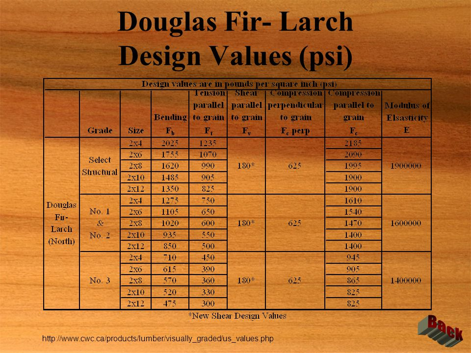 Douglas Fir- Larch Design Values (psi)